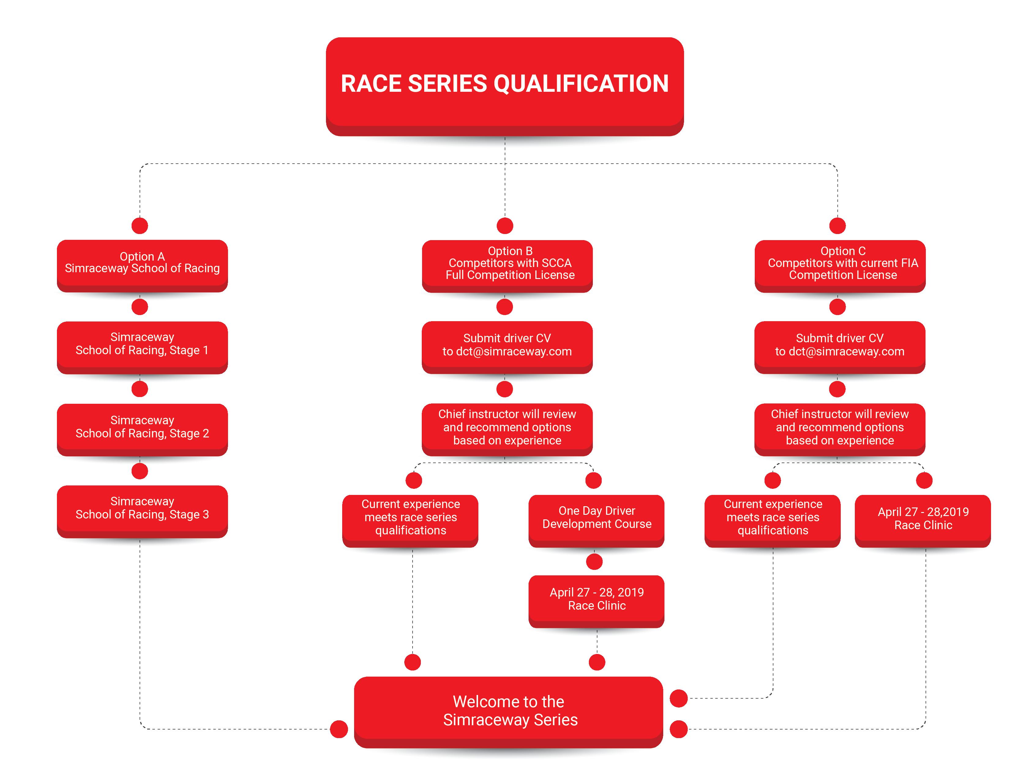 398198_Race Series Qualification - Flow Chart_032919